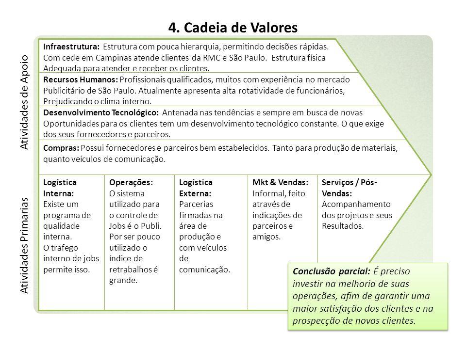 4. Cadeia de Valores Infraestrutura: Estrutura com pouca hierarquia, permitindo decisões rápidas. Com cede em Campinas atende clientes da RMC e São Pa