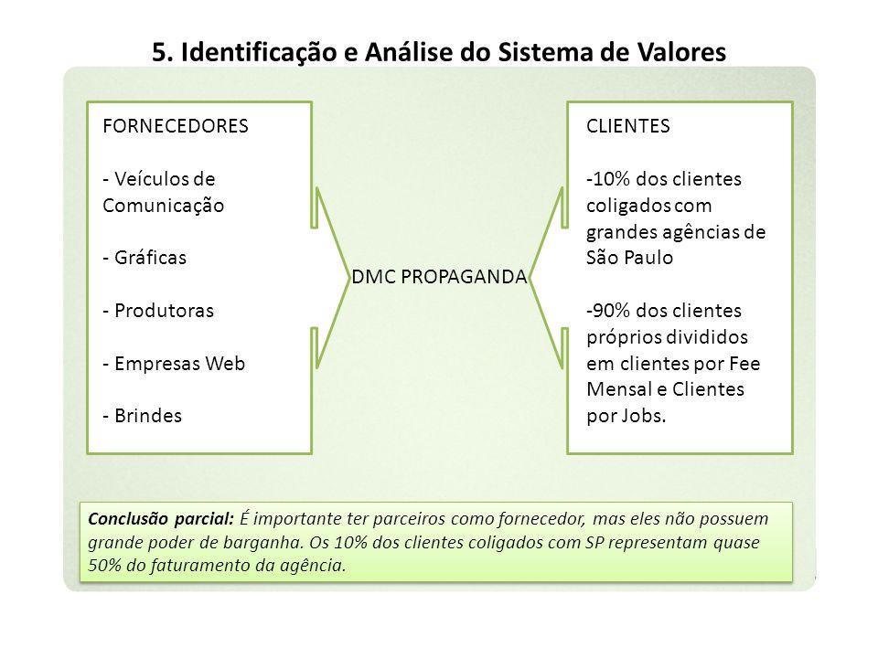 5. Identificação e Análise do Sistema de Valores DMC PROPAGANDA FORNECEDORES - Veículos de Comunicação - Gráficas - Produtoras - Empresas Web - Brinde