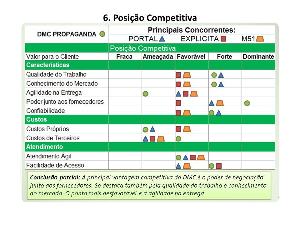 6. Posição Competitiva Conclusão parcial: A principal vantagem competitiva da DMC é o poder de negociação junto aos fornecedores. Se destaca também pe