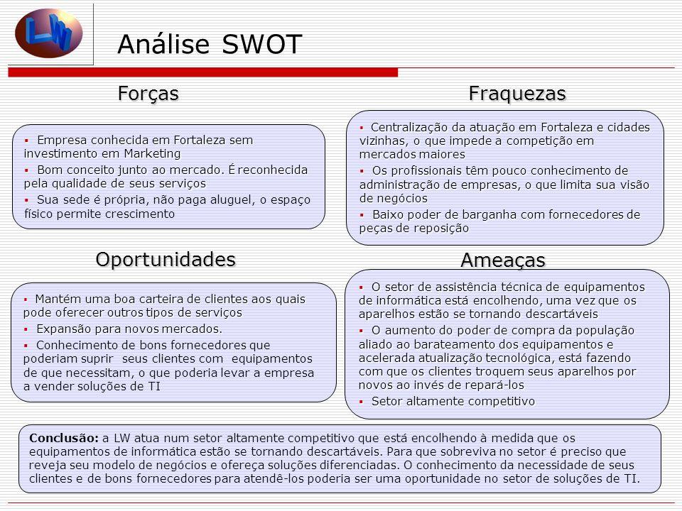 Análise SWOT ForçasFraquezas Ameaças Oportunidades Centralização da atuação em Fortaleza e cidades vizinhas, o que impede a competição em mercados mai