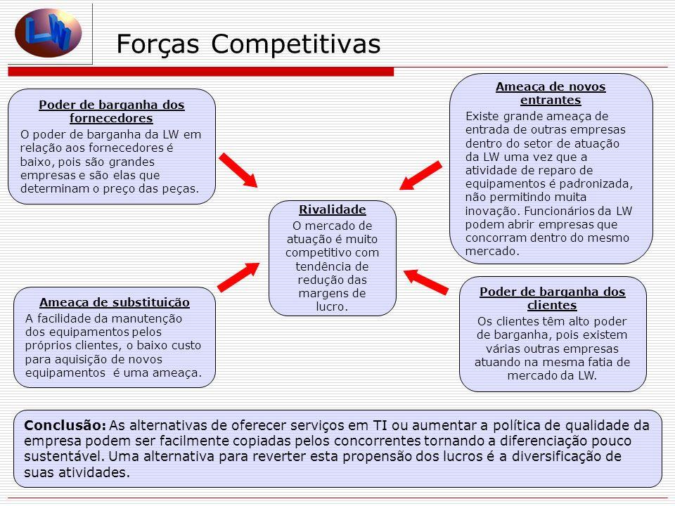 Forças Competitivas Poder de barganha dos fornecedores O poder de barganha da LW em relação aos fornecedores é baixo, pois são grandes empresas e são elas que determinam o preço das peças.