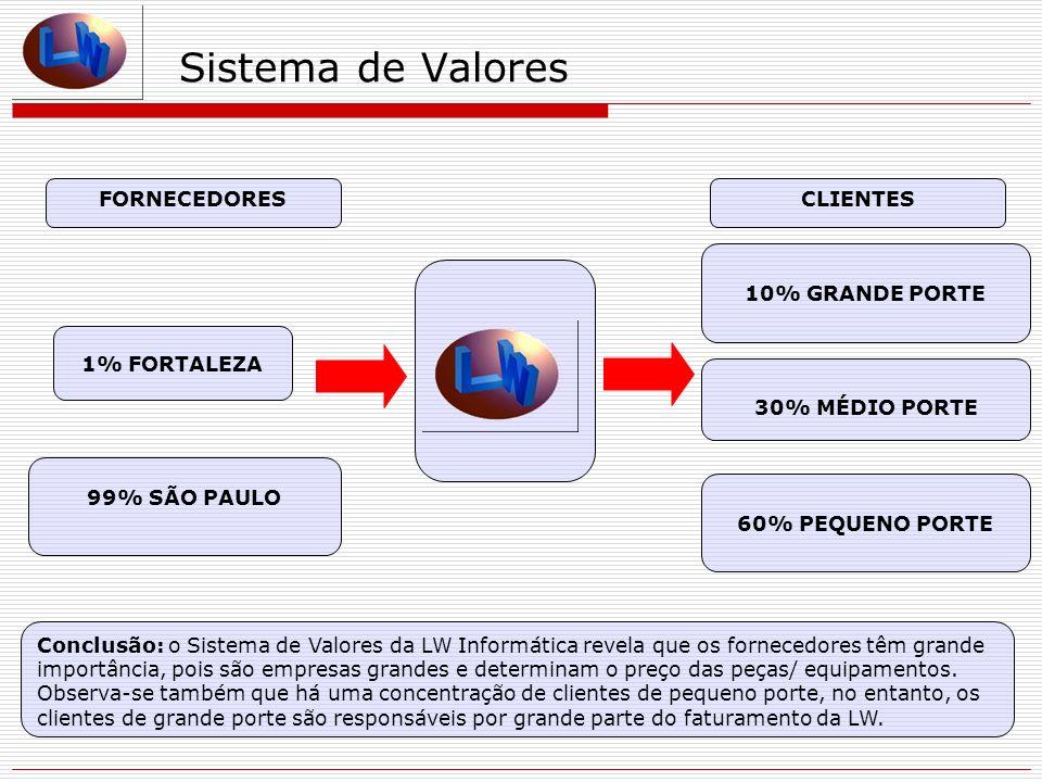 Sistema de Valores 1% FORTALEZA FORNECEDORES 99% SÃO PAULO CLIENTES 10% GRANDE PORTE Conclusão: o Sistema de Valores da LW Informática revela que os f