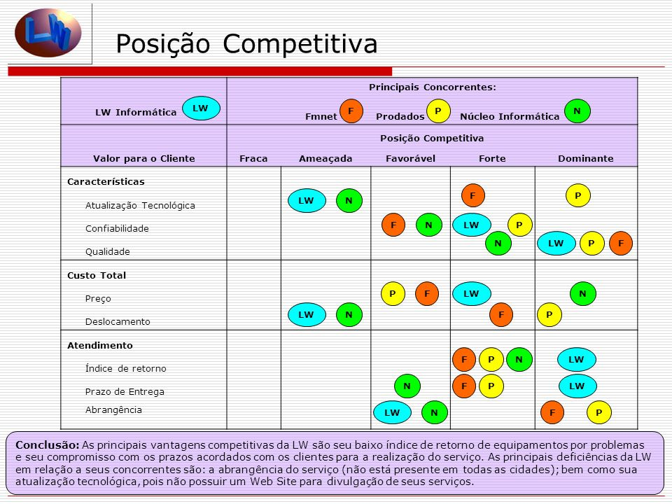 Posição Competitiva LW Informática Principais Concorrentes: Fmnet Prodados Núcleo Informática Valor para o Cliente Posição Competitiva FracaAmeaçadaFa