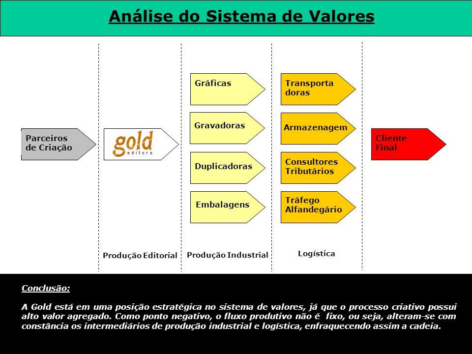 Análise da Posição Competitiva Conclusão: A Gold possui poucos concorrentes no setor de mídia impressa (jornais), principalmente no que se refere a produtos editoriais com alto valor agregado (conteúdo), setor onde ela deve consolidar sua liderança.
