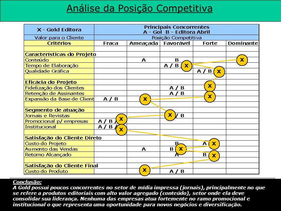 Análise da Posição Competitiva Conclusão: A Gold possui poucos concorrentes no setor de mídia impressa (jornais), principalmente no que se refere a pr