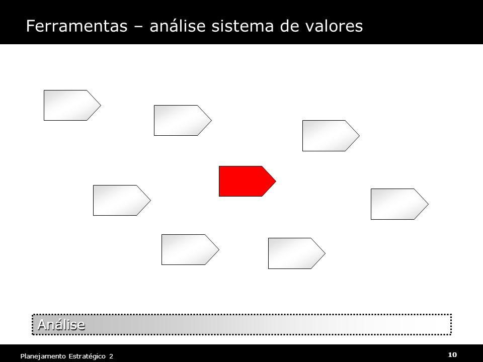 Planejamento Estratégico 2 10 Ferramentas – análise sistema de valores Análise