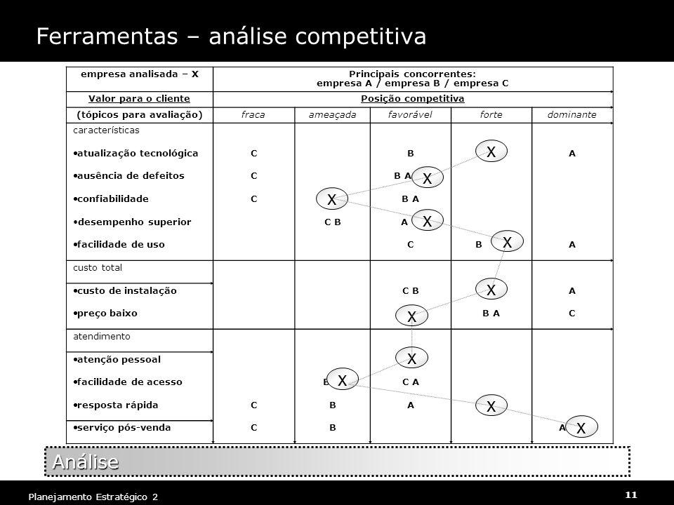 Planejamento Estratégico 2 11 Ferramentas – análise competitiva empresa analisada – XPrincipais concorrentes: empresa A / empresa B / empresa C Valor