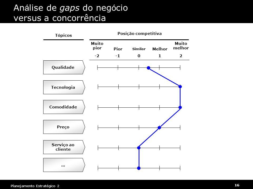 Planejamento Estratégico 2 16 An á lise de gaps do neg ó cio versus a concorrência Tópicos Qualidade Posição competitiva Muito pior Pior Similar Melho