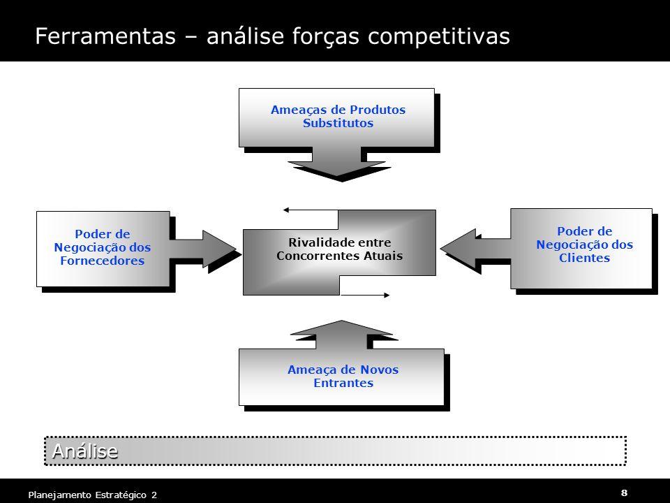 Planejamento Estratégico 2 8 Ameaças de Produtos Substitutos Poder de Negociação dos Fornecedores Poder de Negociação dos Clientes Ameaça de Novos Ent