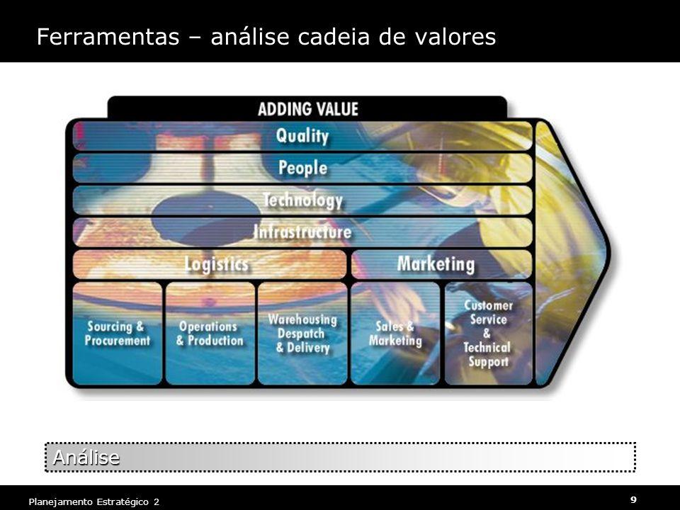 Planejamento Estratégico 2 9 Ferramentas – análise cadeia de valores Análise