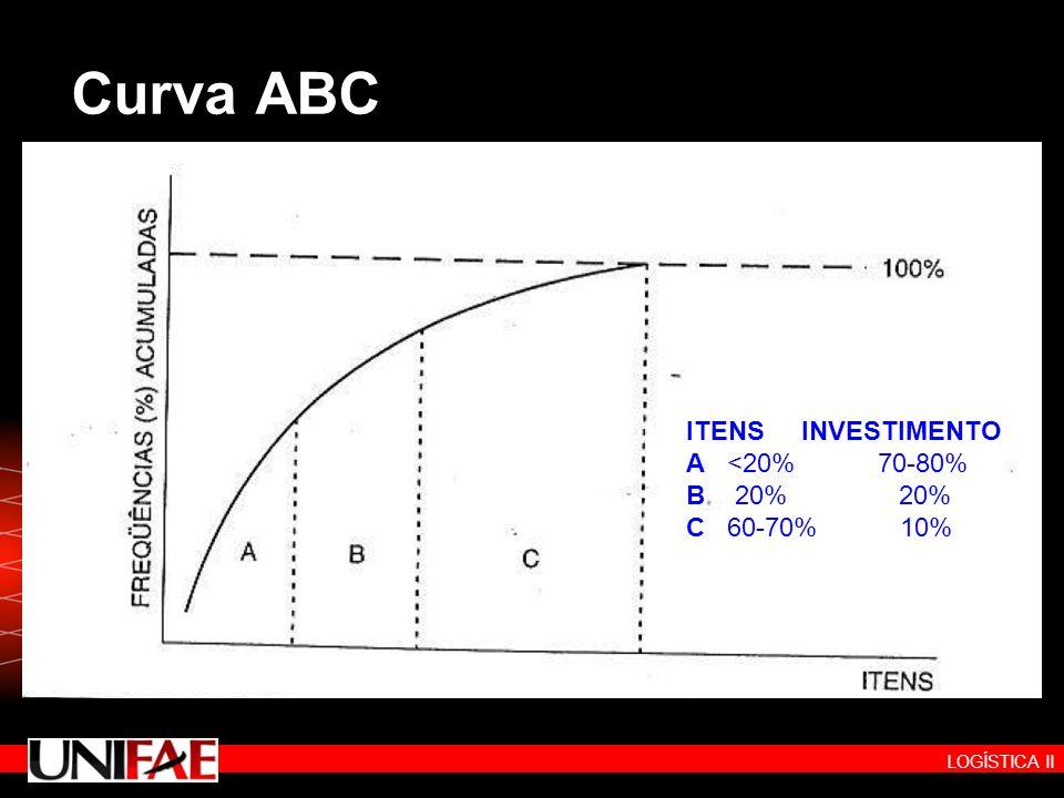 LOGÍSTICA II Curva ABC ITENS INVESTIMENTO A <20% 70-80% B 20% 20% C 60-70% 10%