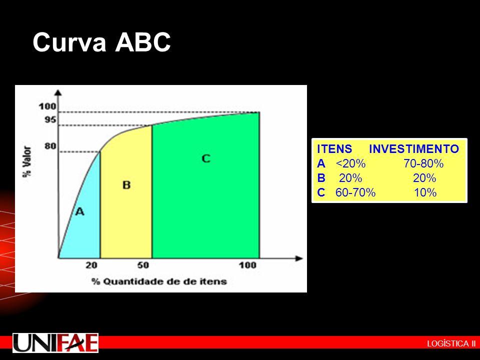 LOGÍSTICA II Curva ABC ITENS INVESTIMENTO A <20% 70-80% B 20% 20% C 60-70% 10% ITENS INVESTIMENTO A <20% 70-80% B 20% 20% C 60-70% 10%