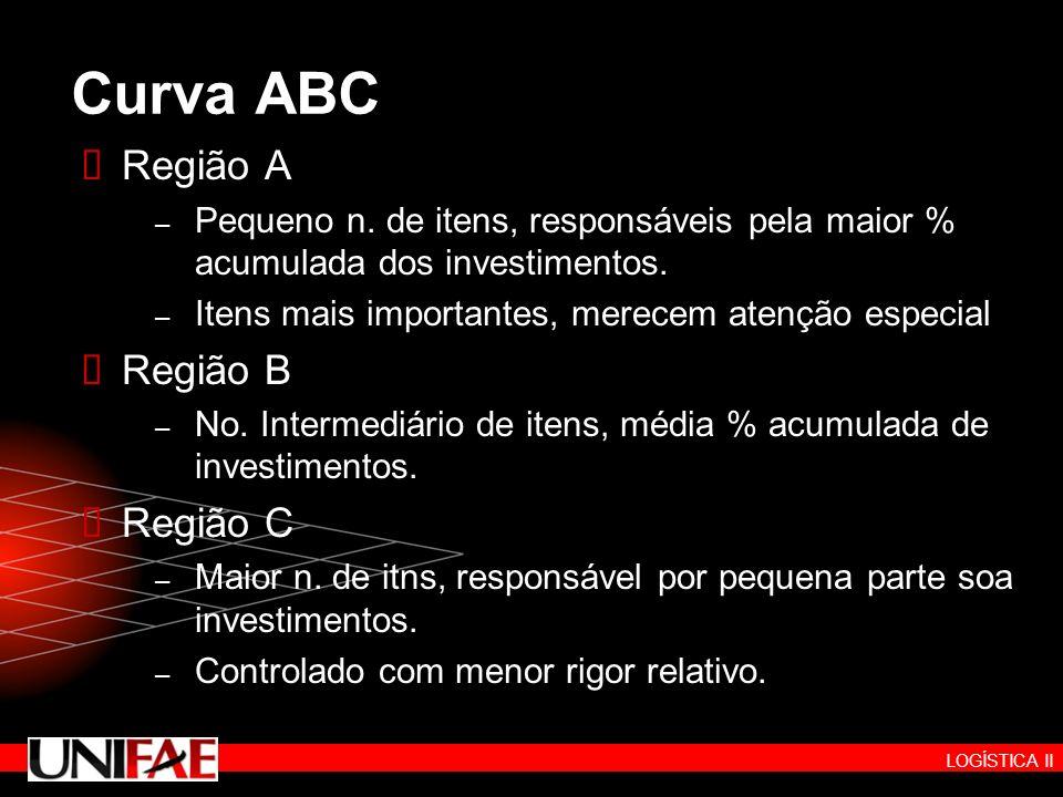 LOGÍSTICA II Curva ABC Região A – Pequeno n. de itens, responsáveis pela maior % acumulada dos investimentos. – Itens mais importantes, merecem atençã