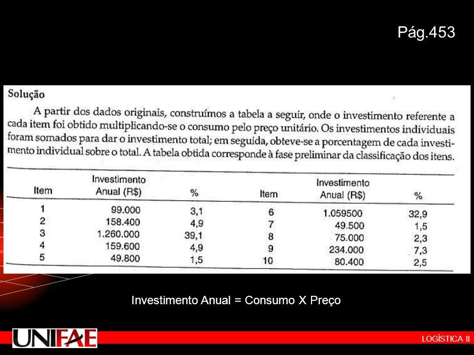 LOGÍSTICA II Pág.453 Investimento Anual = Consumo X Preço