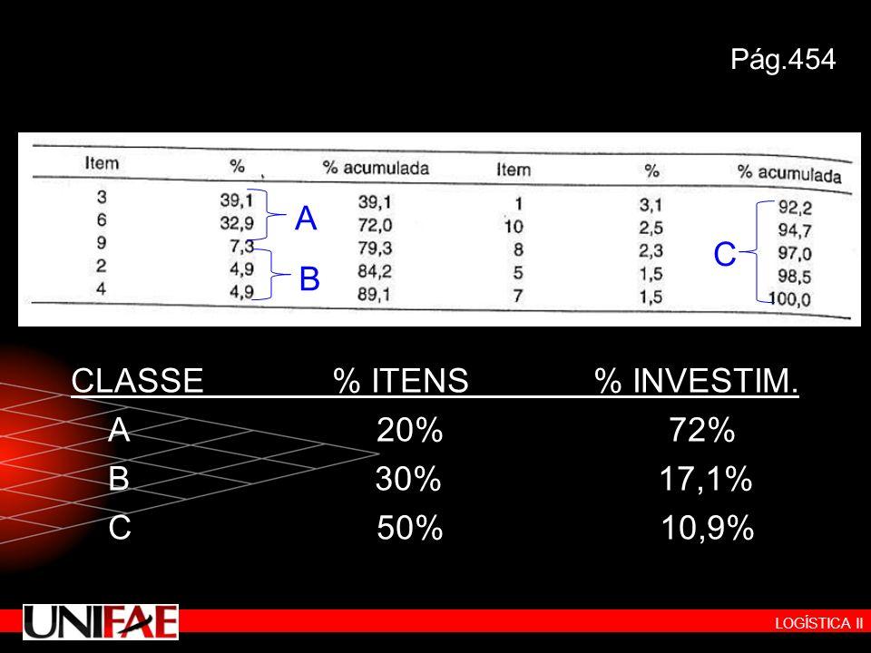 LOGÍSTICA II Pág.454 CLASSE% ITENS% INVESTIM. A 20% 72% B 30% 17,1% C 50% 10,9% A B C