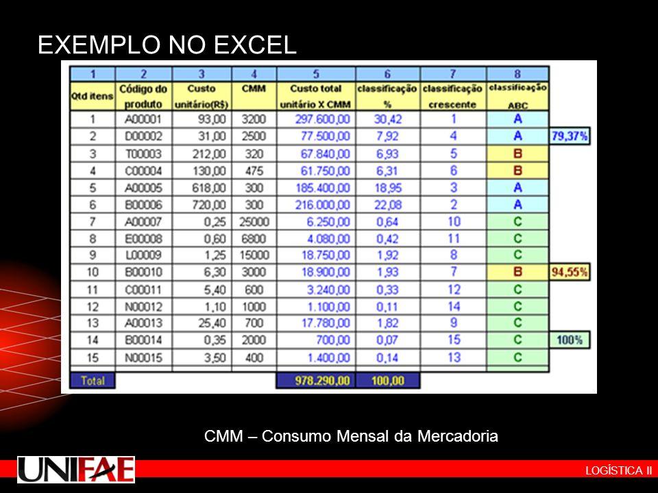 LOGÍSTICA II EXEMPLO NO EXCEL CMM – Consumo Mensal da Mercadoria