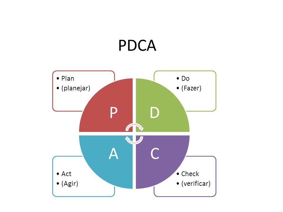 Check (verificar) Act (Agir) Do (Fazer) Plan (planejar) PD CA PDCA