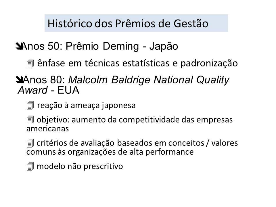 îAnos 50: Prêmio Deming - Japão ênfase em técnicas estatísticas e padronização î Anos 80: Malcolm Baldrige National Quality Award - EUA reação à ameaç