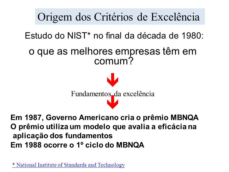 Estudo do NIST* no final da década de 1980: o que as melhores empresas têm em comum? Fundamentos da excelência Em 1987, Governo Americano cria o prêmi