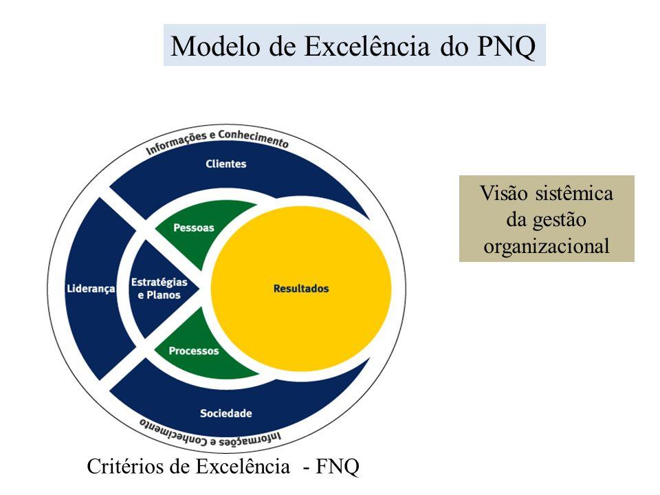 Visão sistêmica da gestão organizacional Critérios de Excelência - FNQ Modelo de Excelência do PNQ