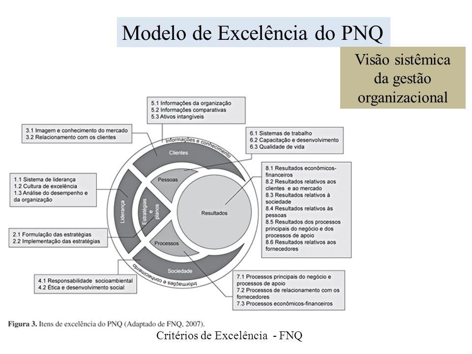 Critérios de Excelência - FNQ Modelo de Excelência do PNQ Visão sistêmica da gestão organizacional