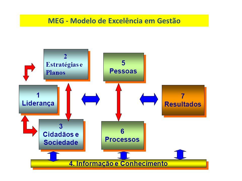 7 Resultados 7 Resultados 4. Informação e Conhecimento 1 Liderança 1 Liderança 3 Cidadãos e Sociedade 3 Cidadãos e Sociedade 6 Processos 6 Processos 5