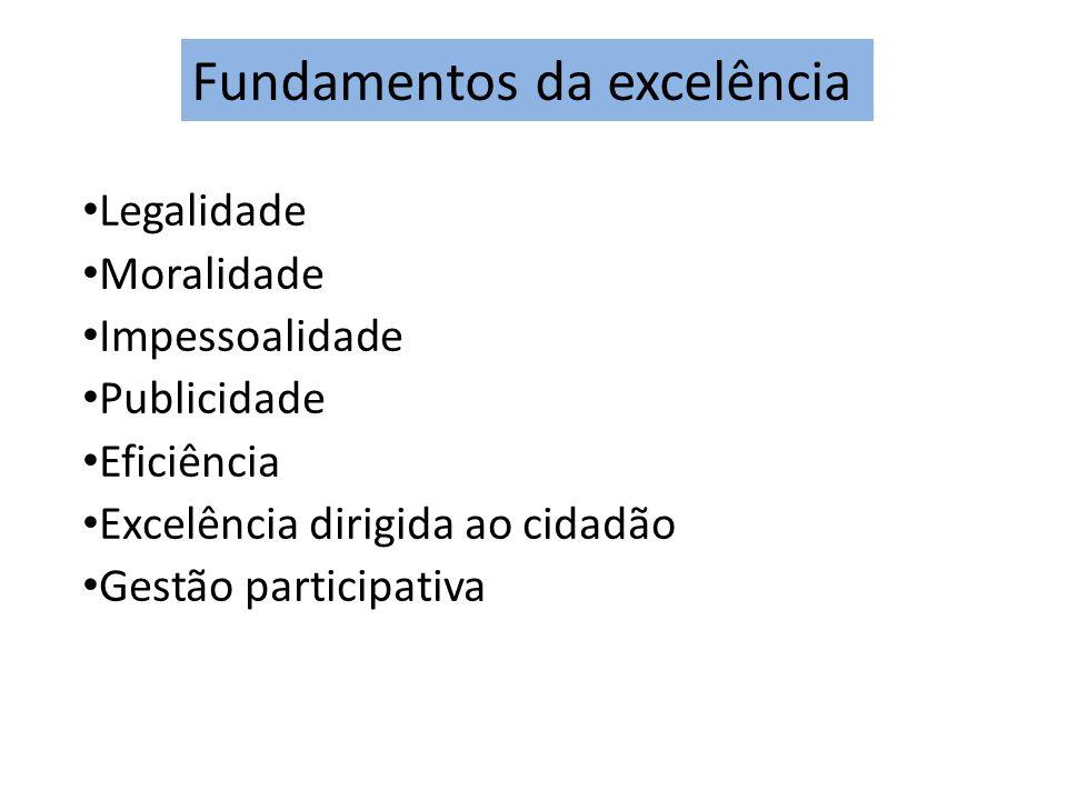 Legalidade Moralidade Impessoalidade Publicidade Eficiência Excelência dirigida ao cidadão Gestão participativa Fundamentos da excelência