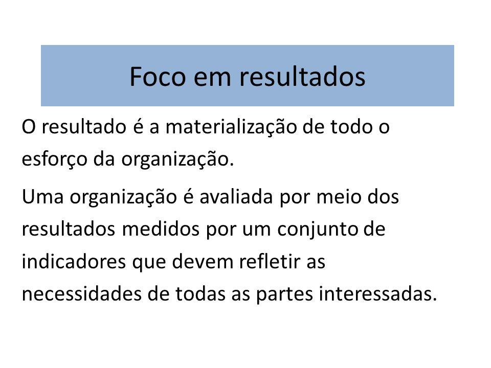 Foco em resultados O resultado é a materialização de todo o esforço da organização. Uma organização é avaliada por meio dos resultados medidos por um