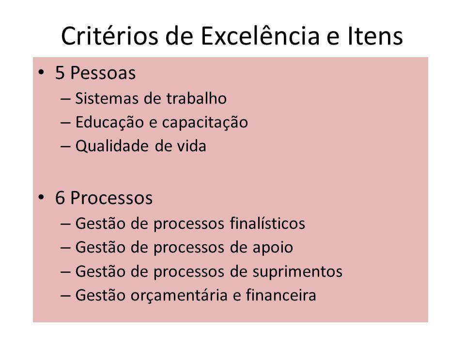 Critérios de Excelência e Itens 5 Pessoas – Sistemas de trabalho – Educação e capacitação – Qualidade de vida 6 Processos – Gestão de processos finalí