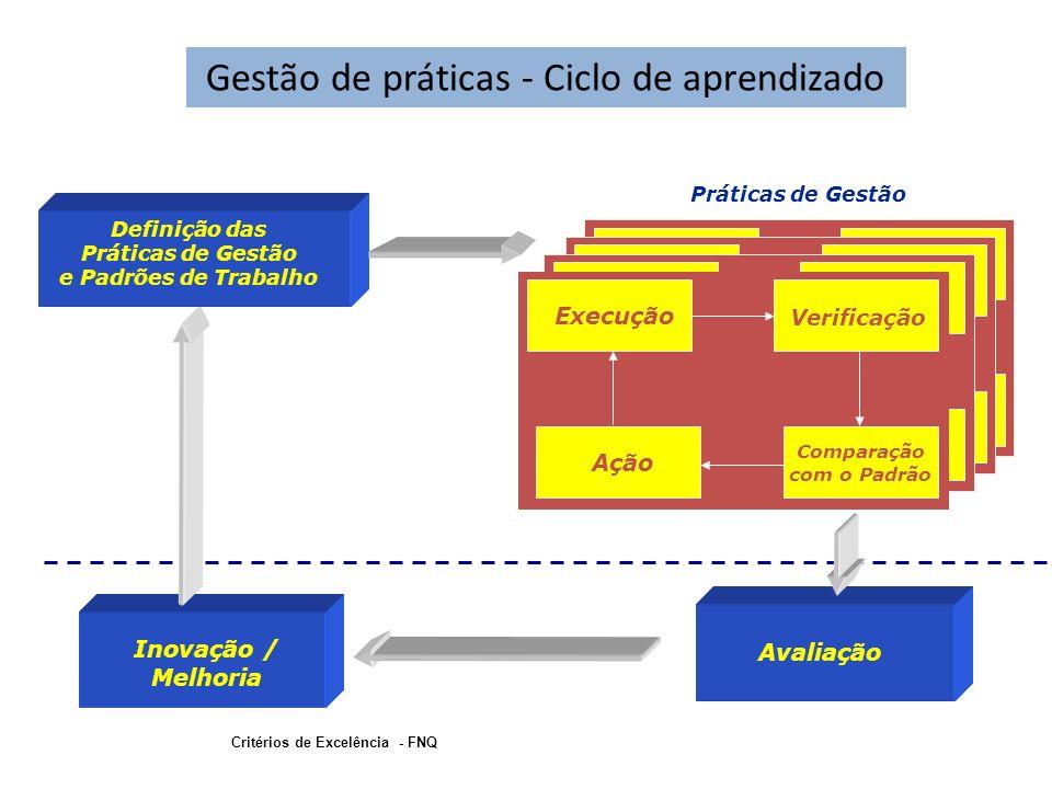 Avaliação Inovação / Melhoria Definição das Práticas de Gestão e Padrões de Trabalho Critérios de Excelência - FNQ Execução Verificação Comparação com