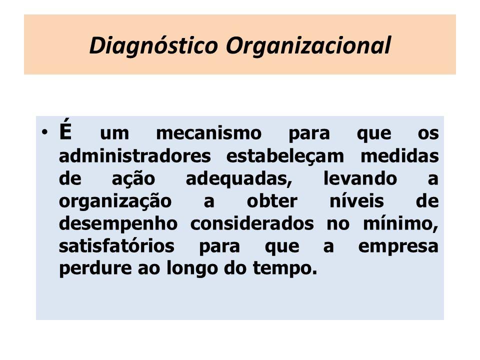 É um mecanismo para que os administradores estabeleçam medidas de ação adequadas, levando a organização a obter níveis de desempenho considerados no m