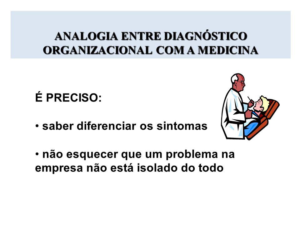 ANALOGIA ENTRE DIAGNÓSTICO ORGANIZACIONAL COM A MEDICINA É PRECISO: saber diferenciar os sintomas não esquecer que um problema na empresa não está iso