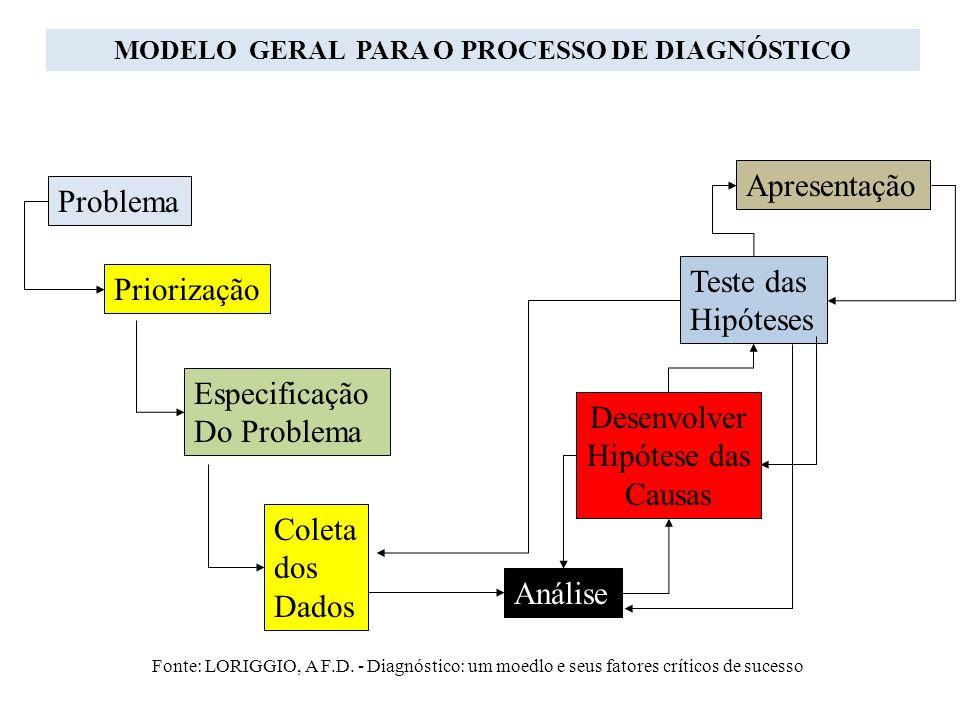 MODELO GERAL PARA O PROCESSO DE DIAGNÓSTICO Problema Priorização Especificação Do Problema Coleta dos Dados Apresentação Teste das Hipóteses Desenvolv