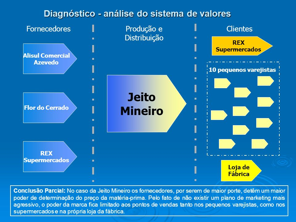Diagnóstico - análise do sistema de valores Conclusão Parcial: No caso da Jeito Mineiro os fornecedores, por serem de maior porte, detêm um maior pode