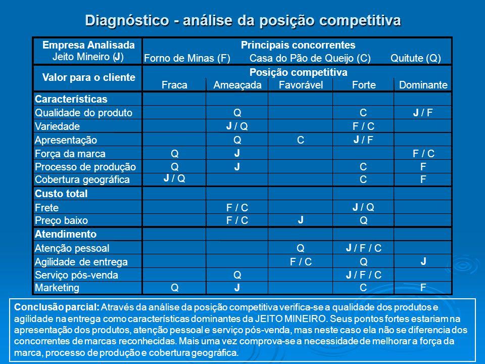 Conclusão parcial: Através da análise da posição competitiva verifica-se a qualidade dos produtos e agilidade na entrega como características dominant