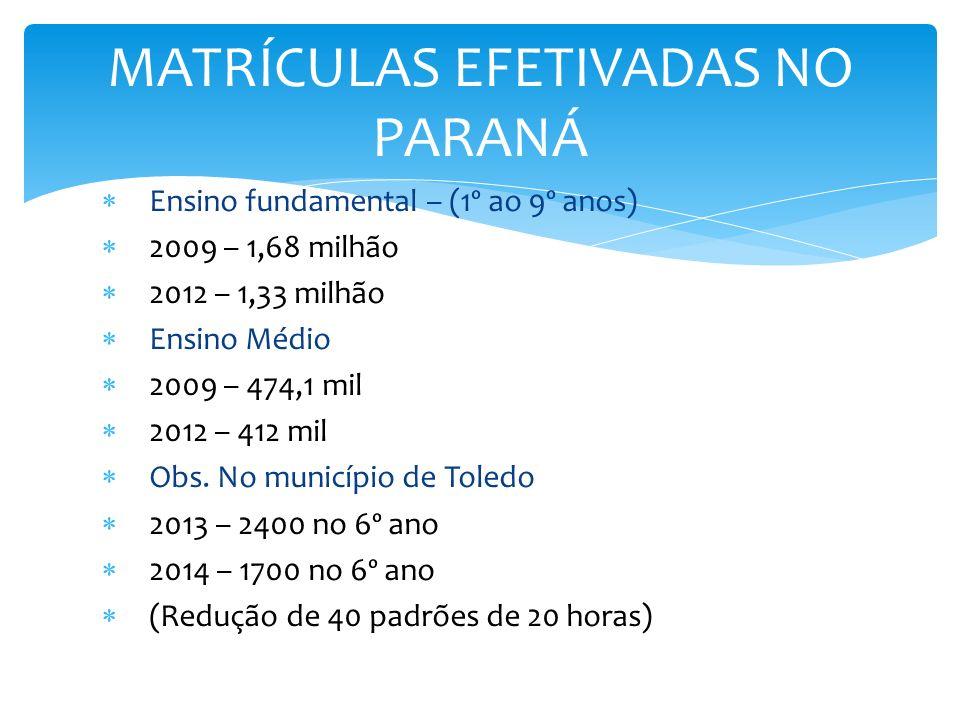 MATRÍCULAS EFETIVADAS NO PARANÁ Ensino fundamental – (1º ao 9º anos) 2009 – 1,68 milhão 2012 – 1,33 milhão Ensino Médio 2009 – 474,1 mil 2012 – 412 mi