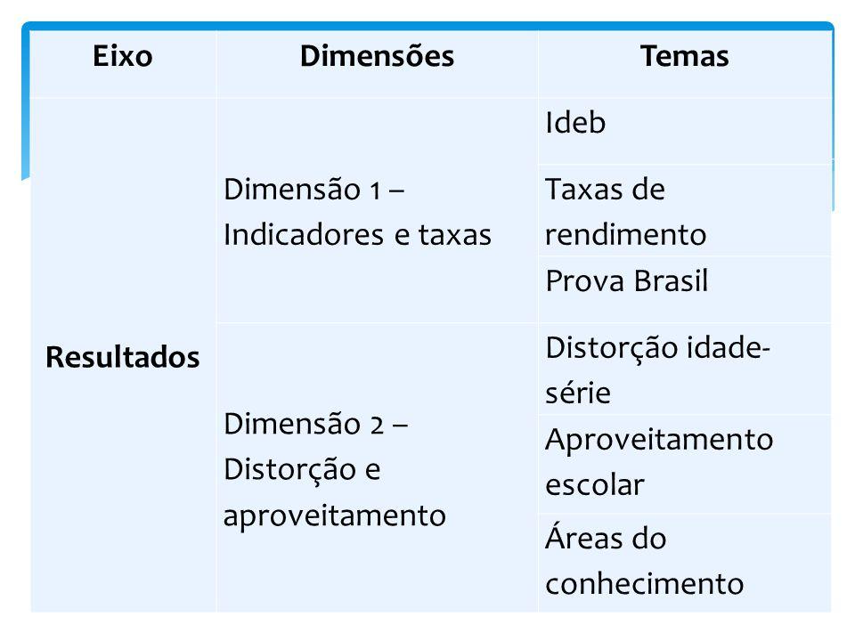 EixoDimensõesTemas Resultados Dimensão 1 – Indicadores e taxas Ideb Taxas de rendimento Prova Brasil Dimensão 2 – Distorção e aproveitamento Distorção