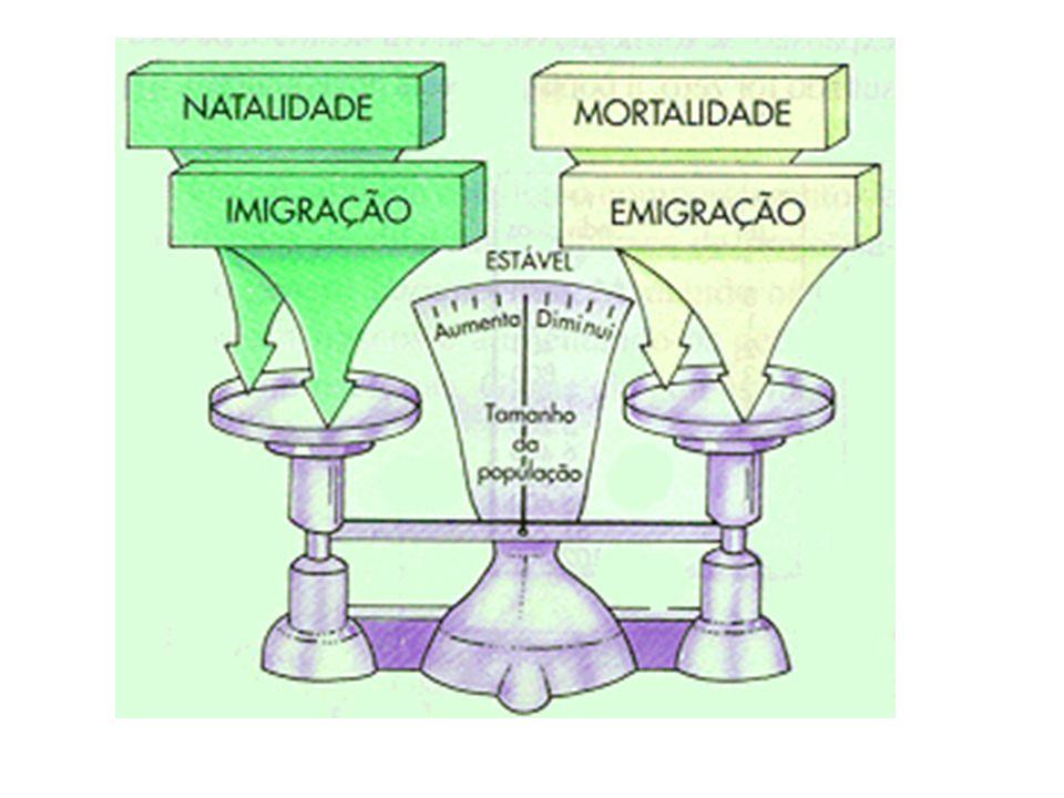 Potencial biótico: Capacidade potencial de uma popu- lação aumentar numericamente, em condições ambientais favoráveis.