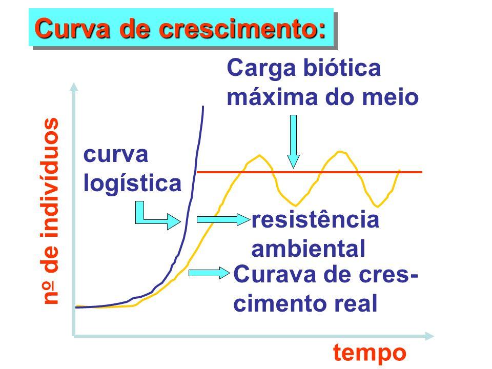 Curva de crescimento: curva logística Curava de cres- cimento real resistência ambiental Carga biótica máxima do meio n o de indivíduos tempo