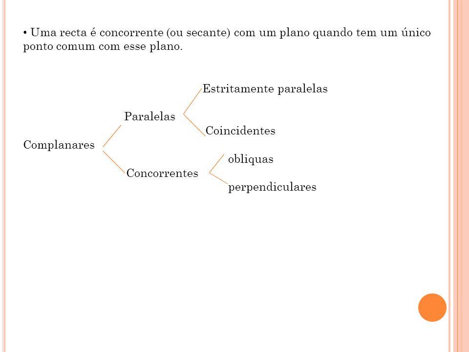 Uma recta é concorrente (ou secante) com um plano quando tem um único ponto comum com esse plano. Estritamente paralelas Paralelas Coincidentes Compla