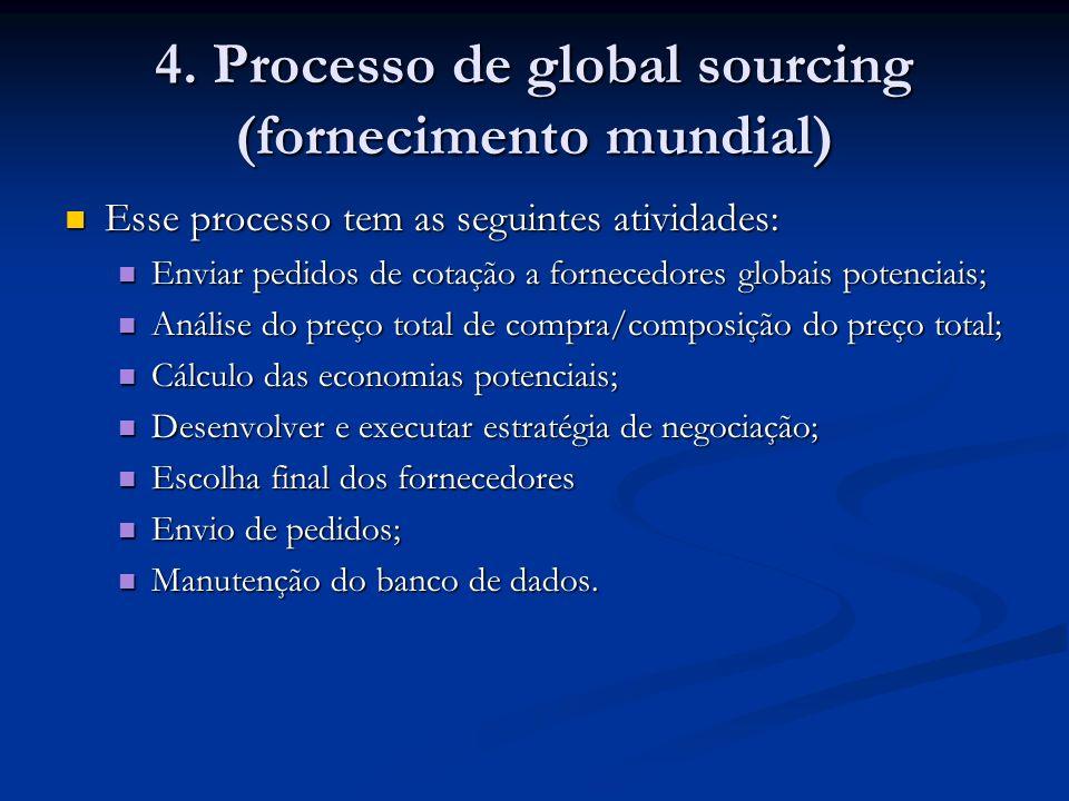 4. Processo de global sourcing (fornecimento mundial) Esse processo tem as seguintes atividades: Esse processo tem as seguintes atividades: Enviar ped