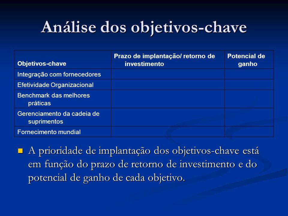 Análise dos objetivos-chave Objetivos-chave Prazo de implantação/ retorno de investimento Potencial de ganho Integração com fornecedores Efetividade O
