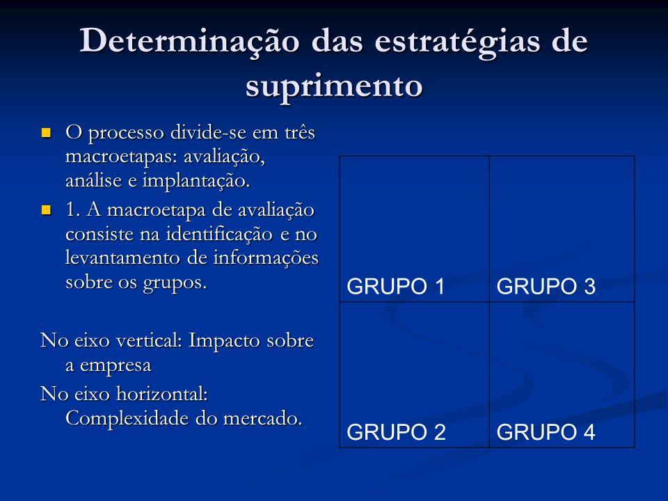 Determinação das estratégias de suprimento O processo divide-se em três macroetapas: avaliação, análise e implantação. O processo divide-se em três ma