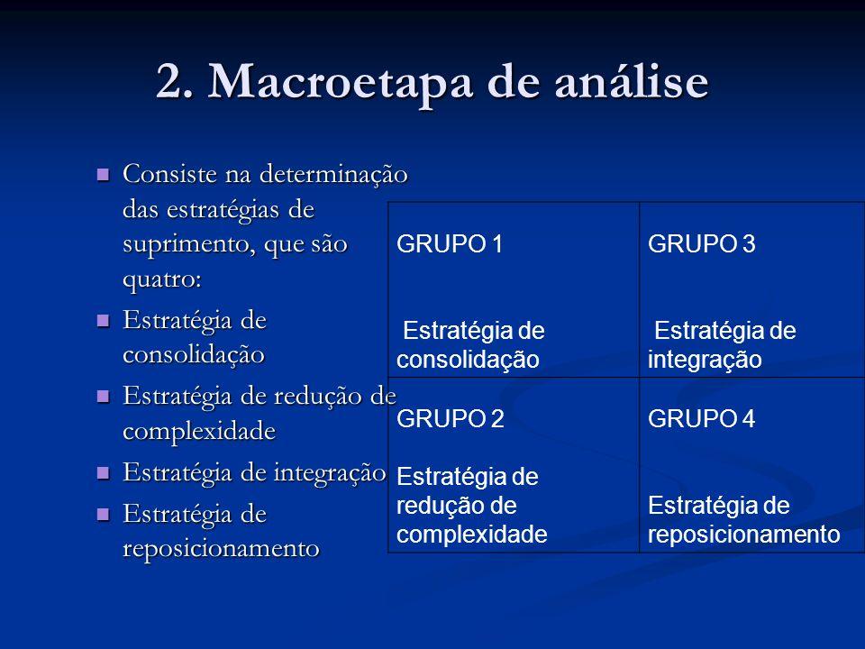 2. Macroetapa de análise Consiste na determinação das estratégias de suprimento, que são quatro: Consiste na determinação das estratégias de supriment