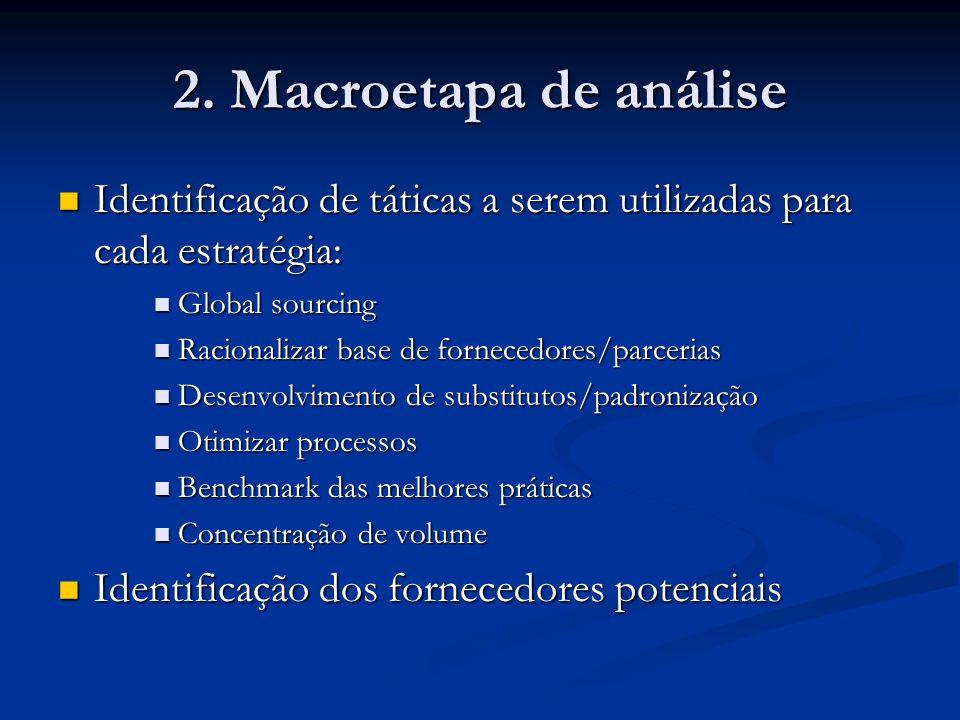 2. Macroetapa de análise Identificação de táticas a serem utilizadas para cada estratégia: Identificação de táticas a serem utilizadas para cada estra