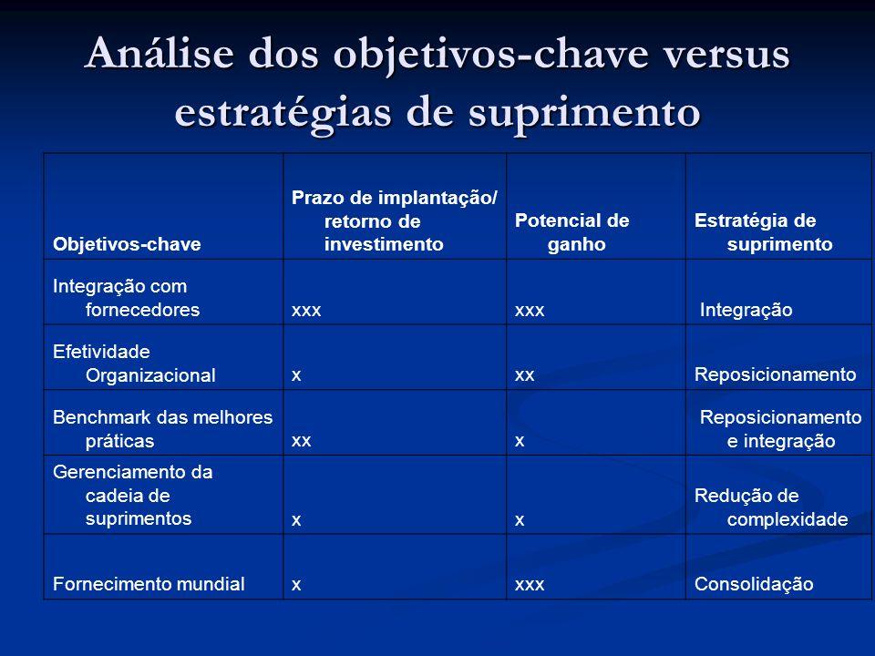 Análise dos objetivos-chave versus estratégias de suprimento Objetivos-chave Prazo de implantação/ retorno de investimento Potencial de ganho Estratég