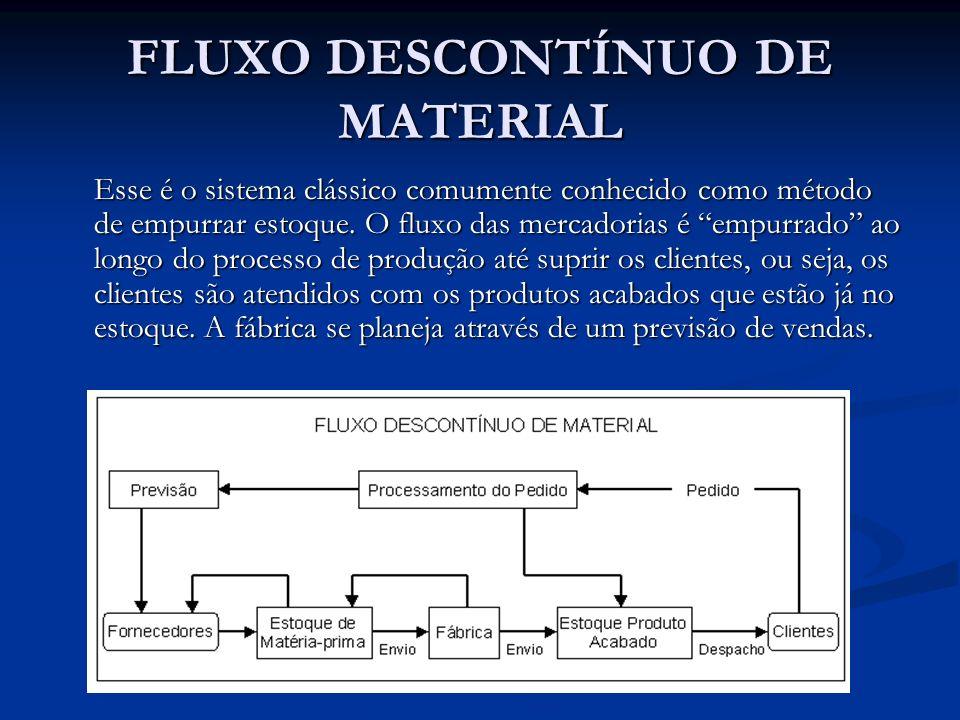 FLUXO DESCONTÍNUO DE MATERIAL Esse é o sistema clássico comumente conhecido como método de empurrar estoque. O fluxo das mercadorias é empurrado ao lo