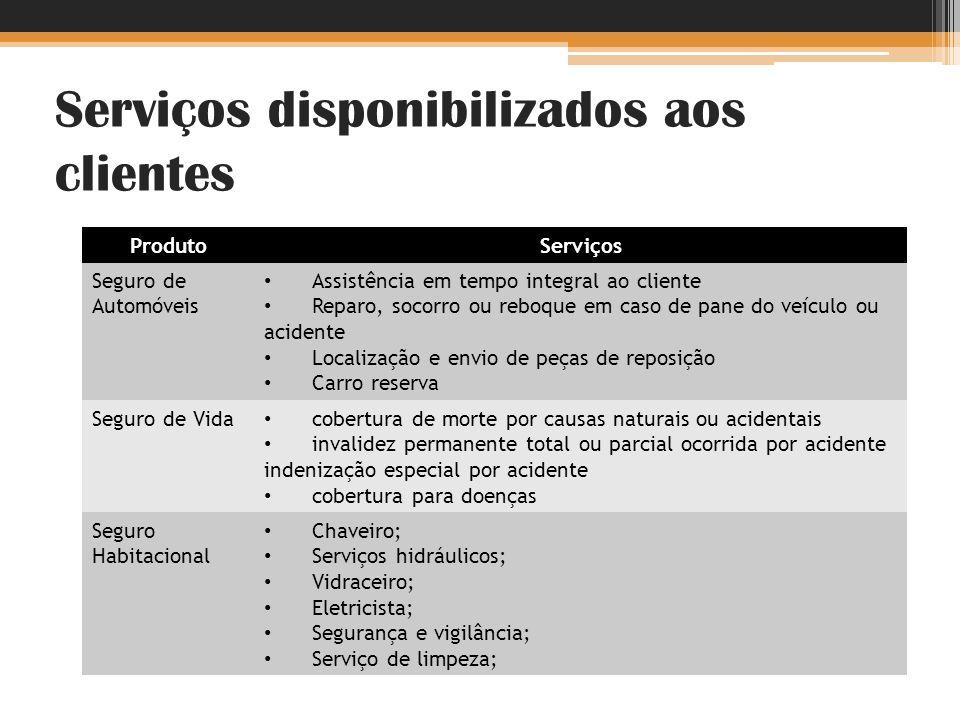 Serviços disponibilizados aos clientes ProdutoServiços Seguro de Automóveis Assistência em tempo integral ao cliente Reparo, socorro ou reboque em cas
