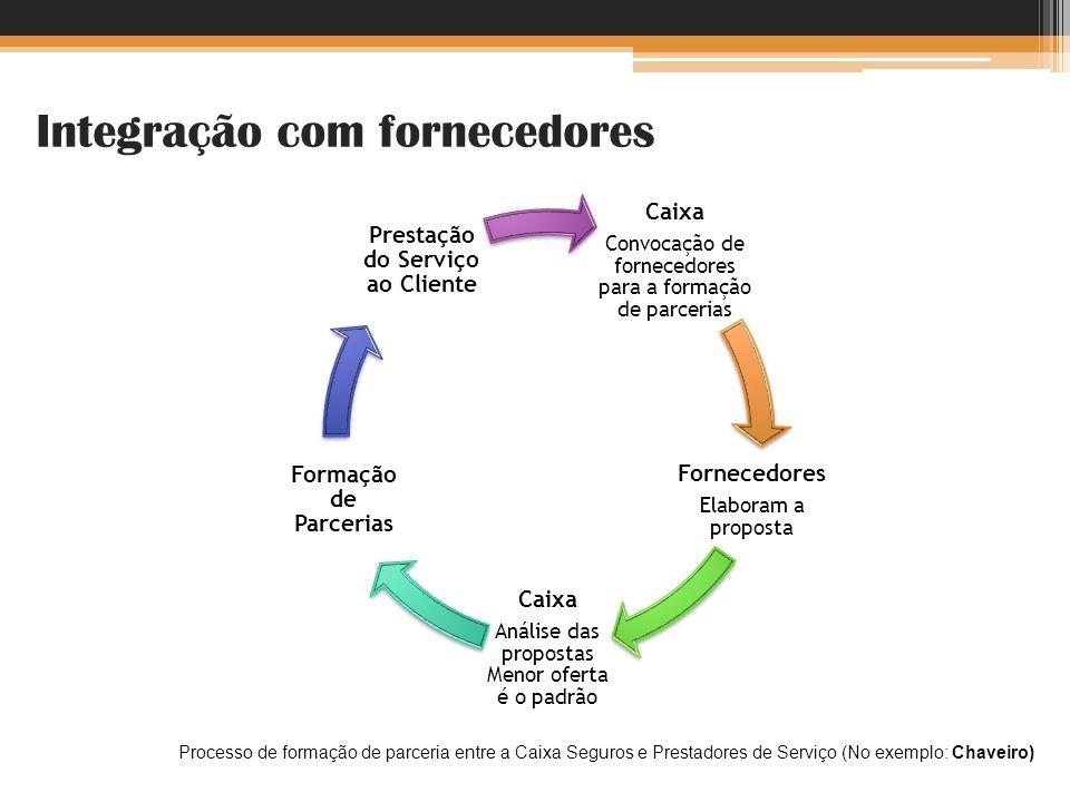 Integração com fornecedores Caixa Convocação de fornecedores para a formação de parcerias Fornecedores Elaboram a proposta Caixa Análise das propostas
