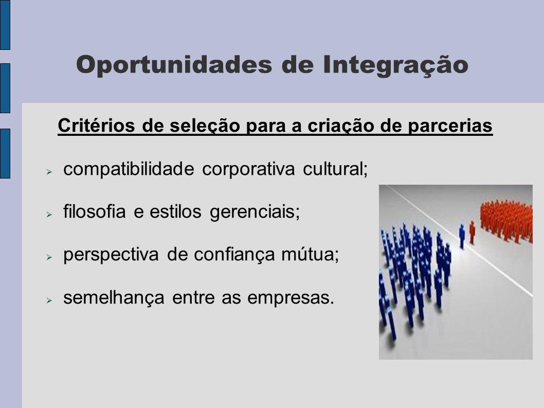 Oportunidades de Integração Critérios de seleção para a criação de parcerias compatibilidade corporativa cultural; filosofia e estilos gerenciais; perspectiva de confiança mútua; semelhança entre as empresas.